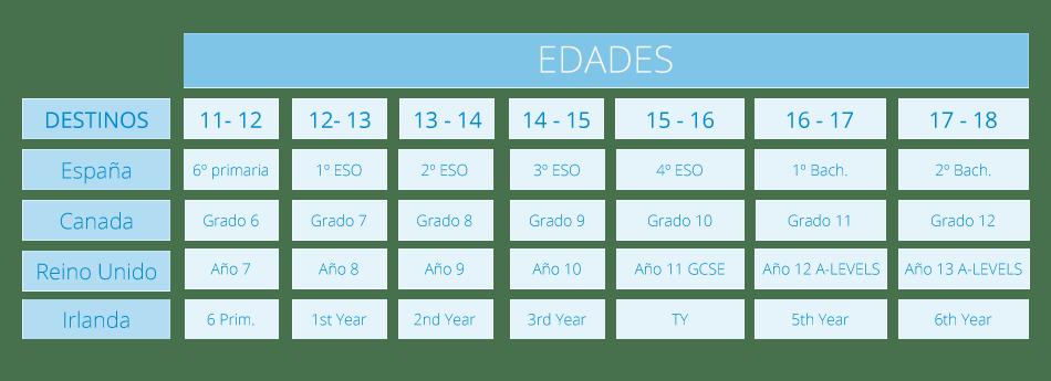 equivalencias año escolar españa - extranjero