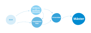 infografía Foundation Year