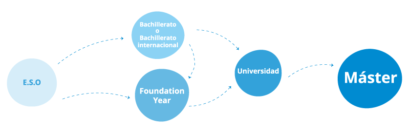 infografía Foundation Year